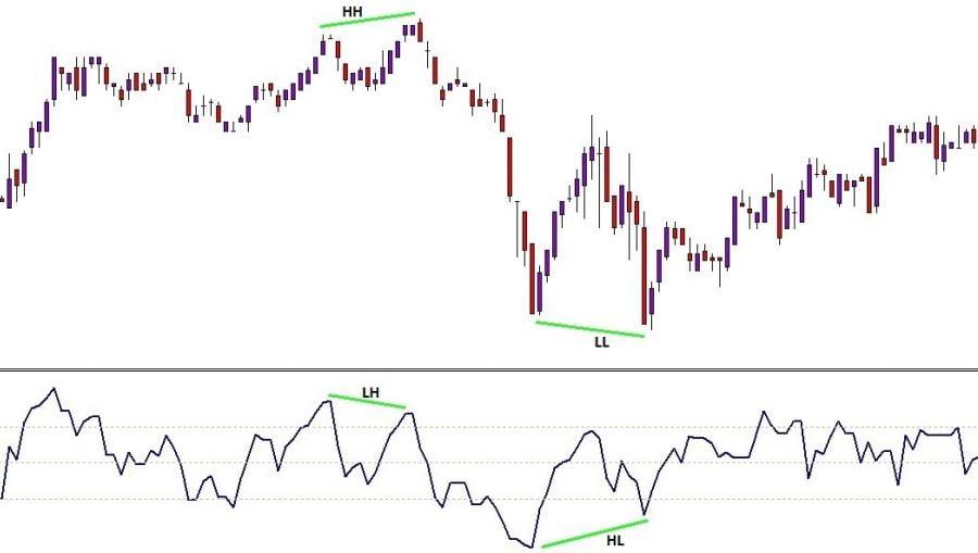 استراتژی S&P (شکل 12)