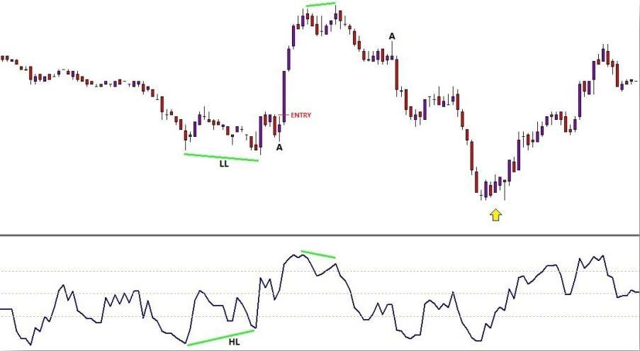 استراتژی S&P (شکل 15)