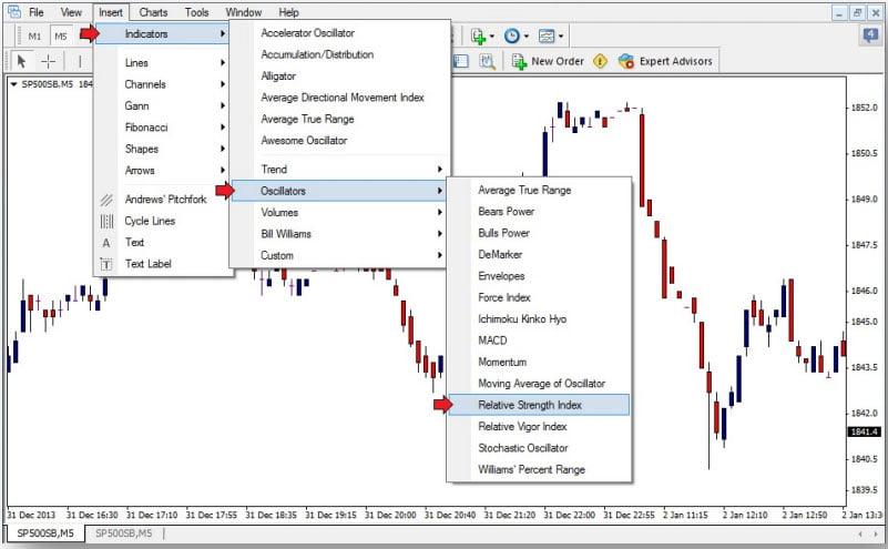 استراتژی S&P (شکل 2)