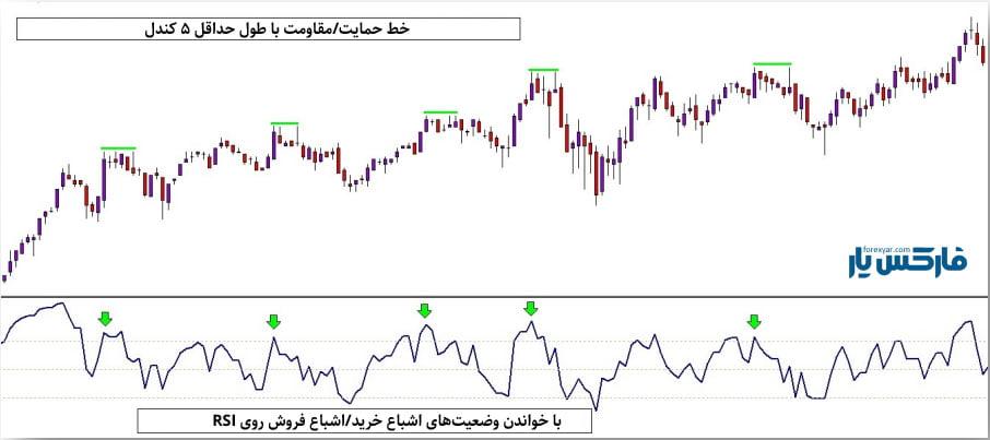 استراتژی S&P (شکل 6)