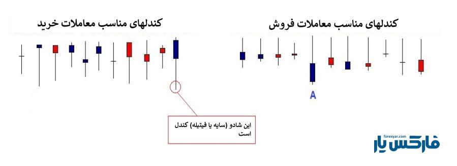 استراتژی S&P (شکل 7)