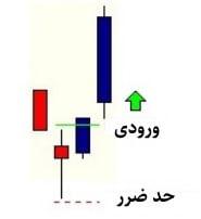 استراتژی S&P (شکل 9)